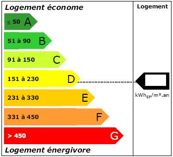 Quels sont les objectifs du diagnostic de performance énergétique ?